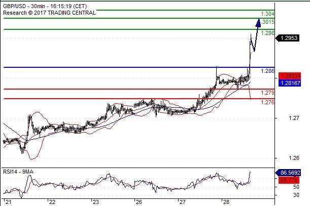 GBP/USD Trading Alert