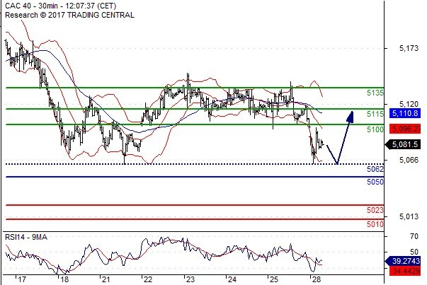 Cac 40 Trading Alert